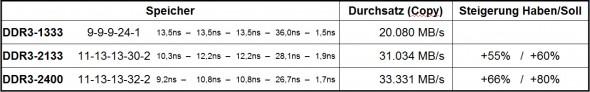 Leistungs-Tabelle