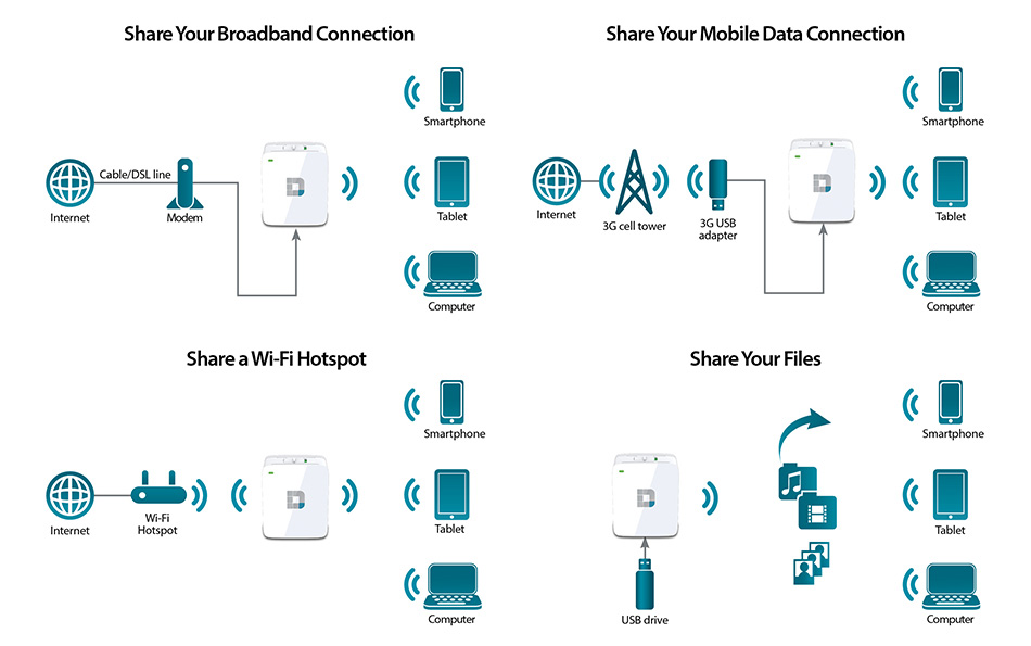 Großartig Dsl Router Diagramm Ideen - Elektrische Schaltplan-Ideen ...